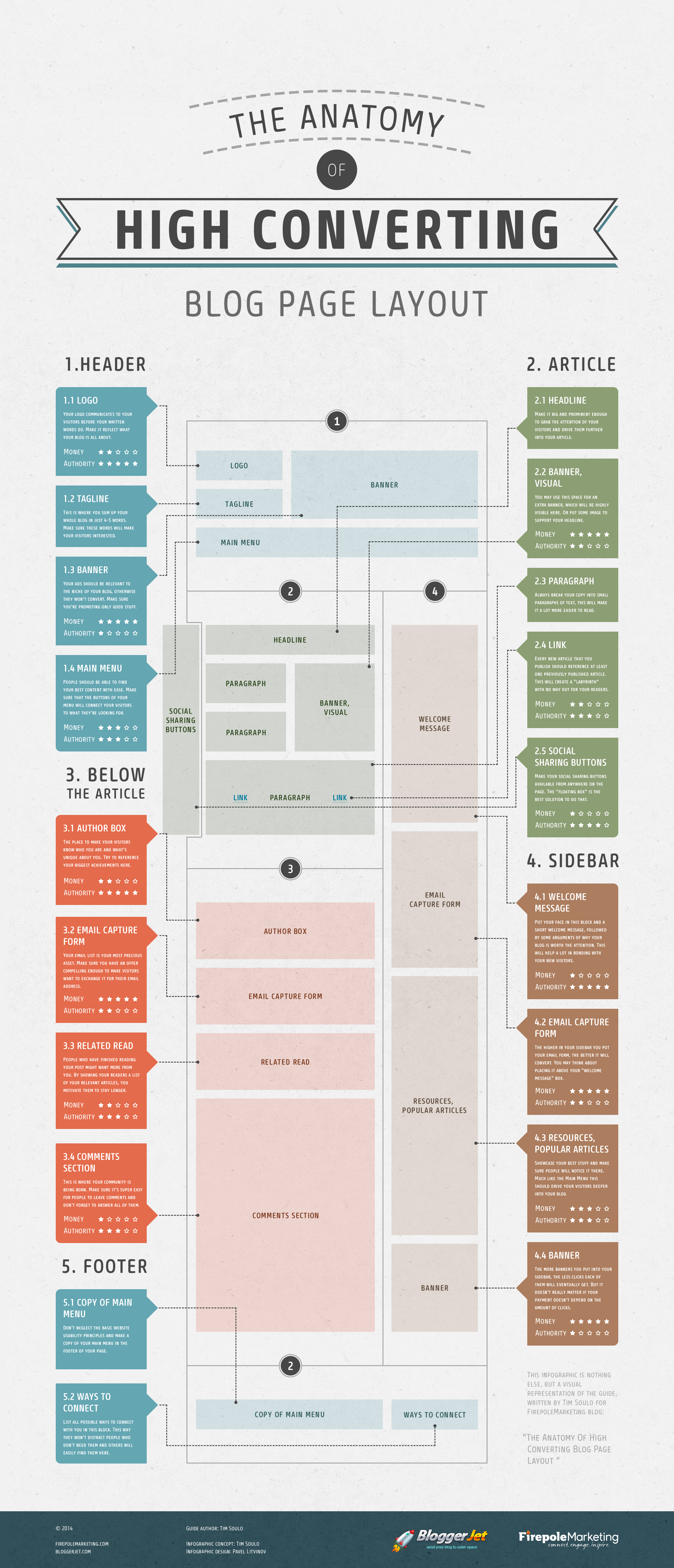 The-Anatomy-Of-High-Converting-Blog-Page-Layout-FULL-2