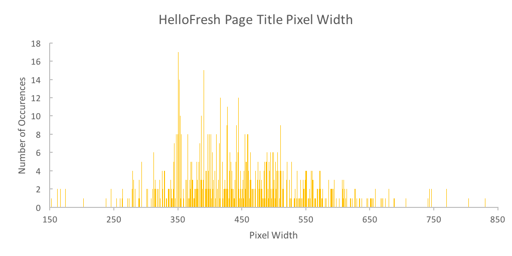 HelloFresh Page Title Pixel Width Analysis
