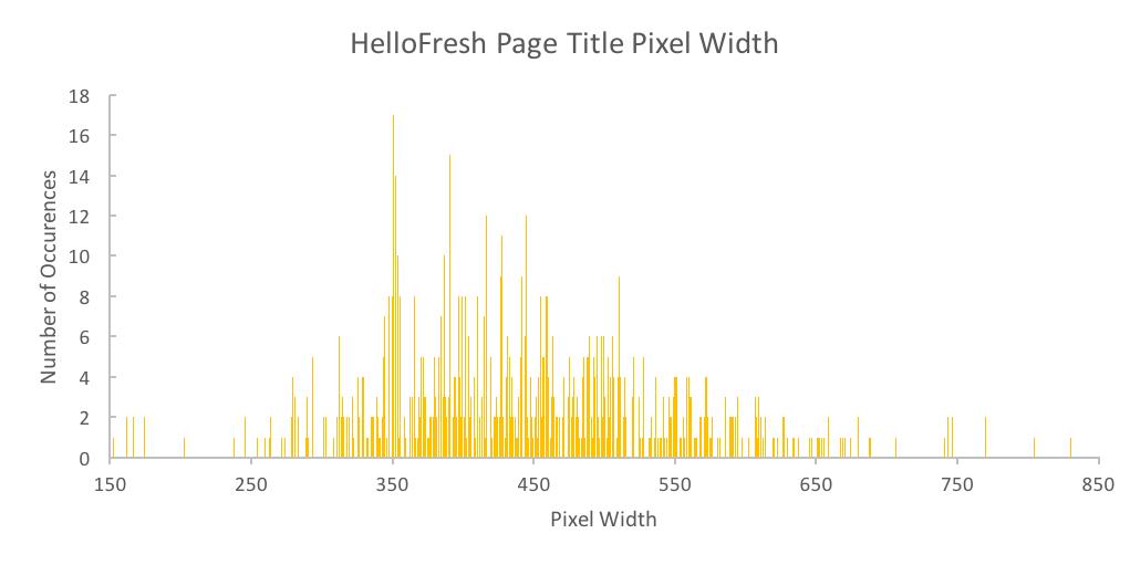 HelloFresh Page Title Pixel Width Analysis