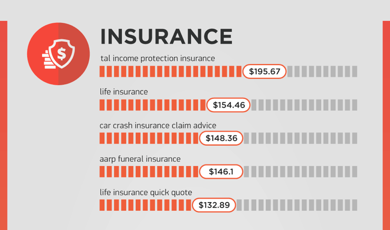 Insurance KW Stats