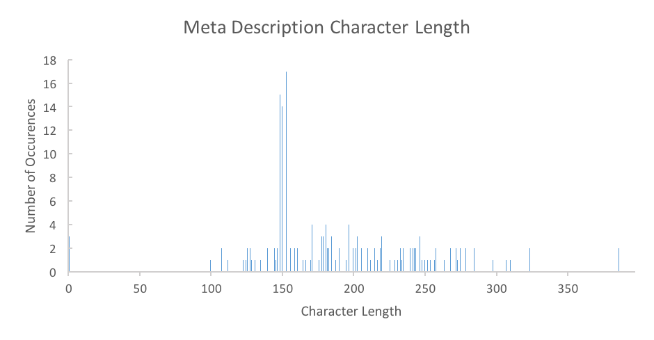 HelloFresh Meta Description Character Length