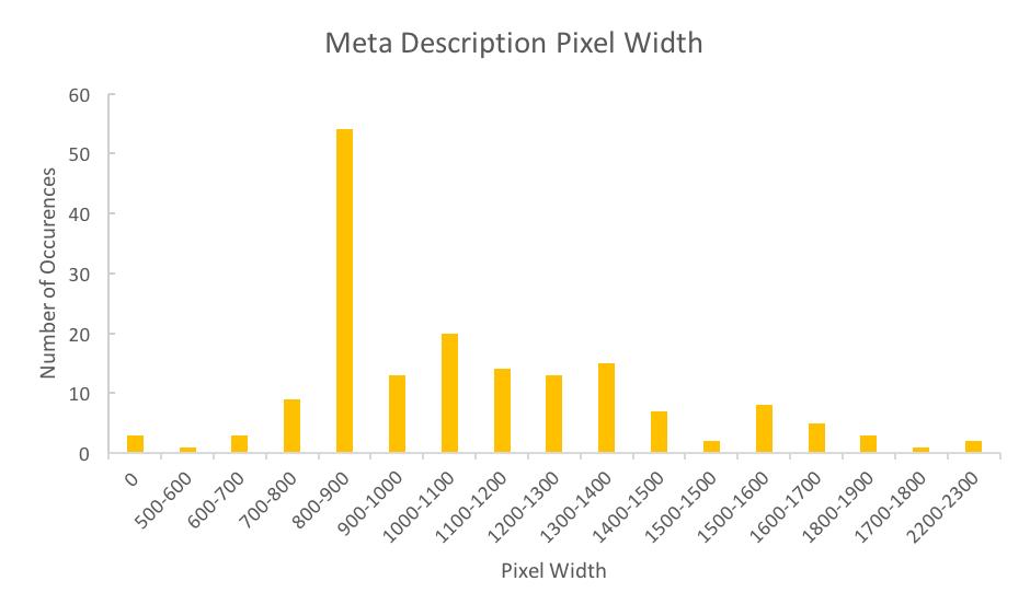 HelloFresh Meta Description Pixel Width