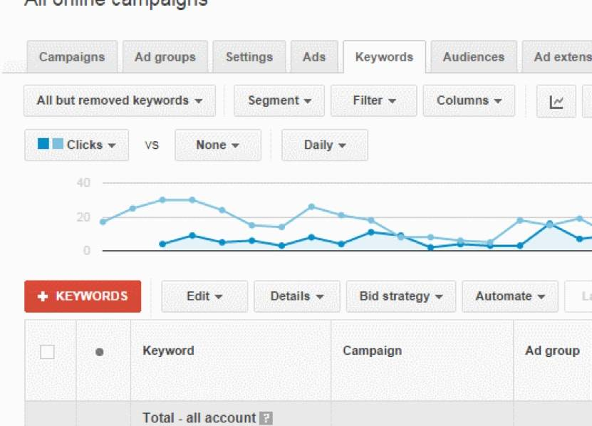 Search Term Report Adwords