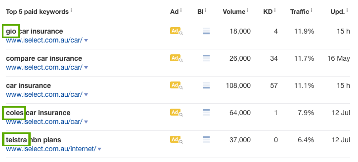 Top Paid Keywords