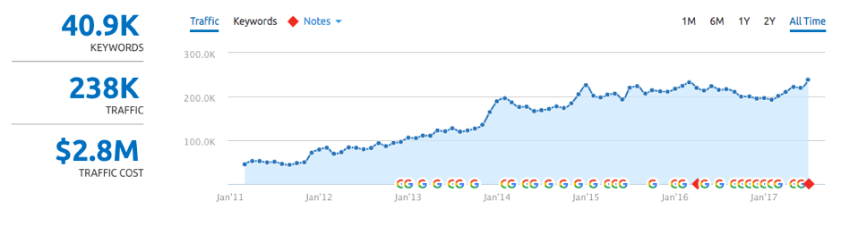 Traffic SEMRush