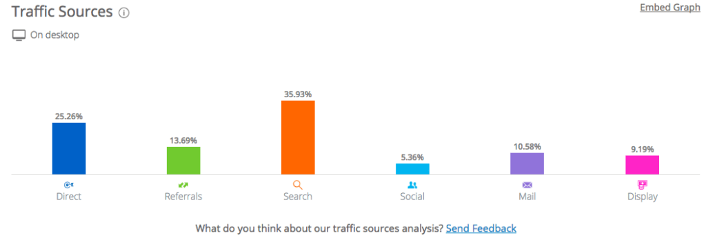 Traffic Sources Analysis