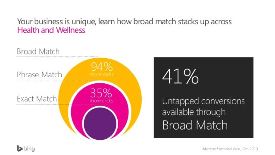 Untapped Broad Match Stats
