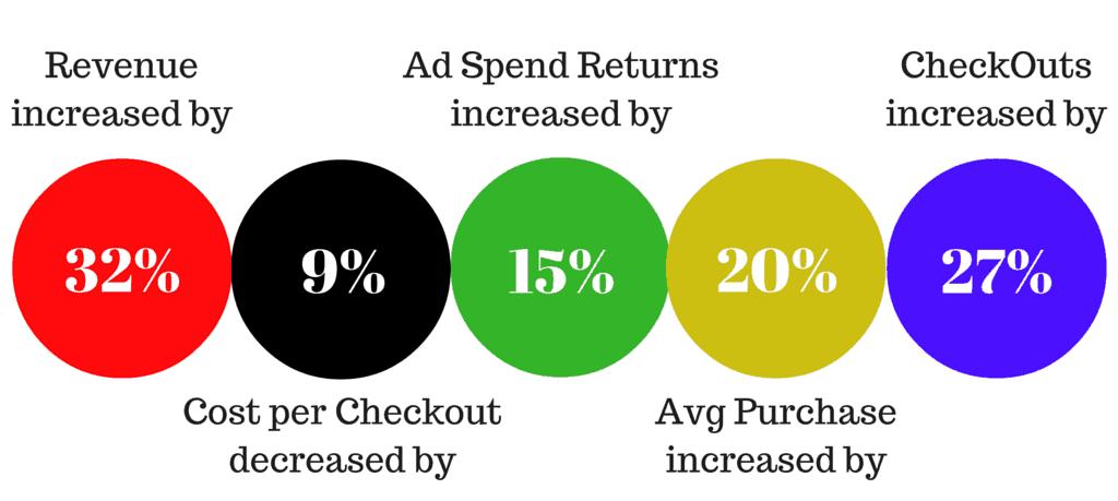 Custom audience Results