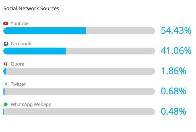 social sources