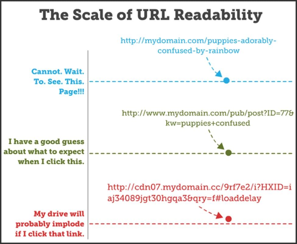 URL readability
