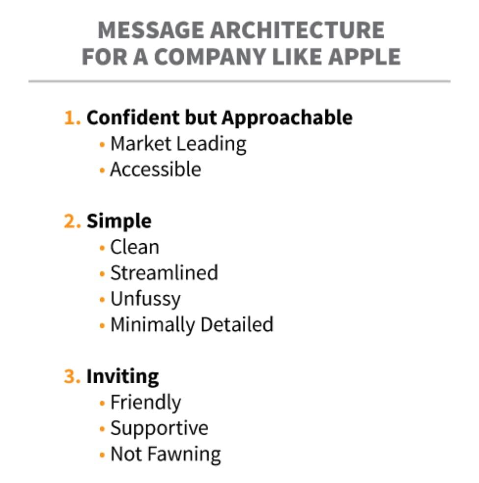 message architecture apple