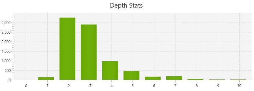 23-click depth stats