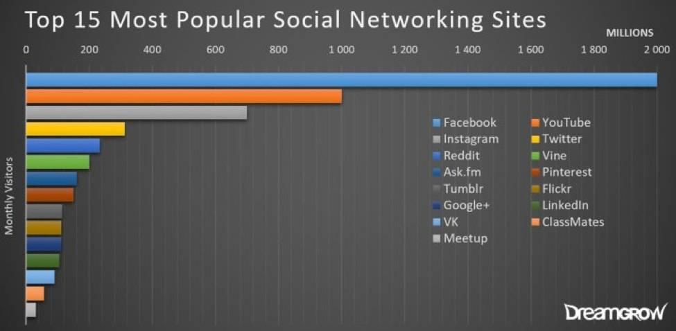 15 Most Popular Social Networks