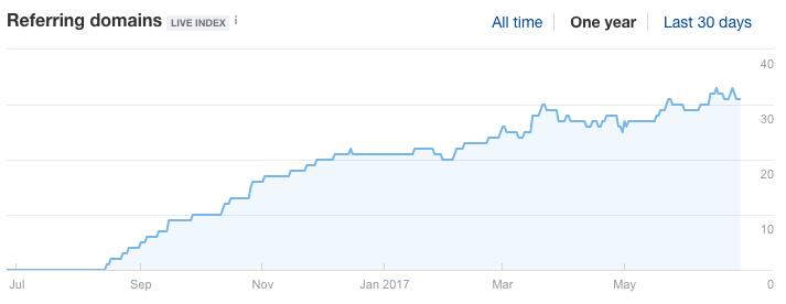 Blog Referring Domains