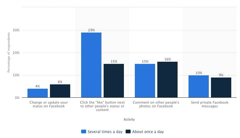 Facebook-Activity