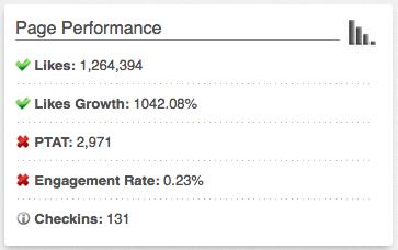 Facebook Performance Analysis