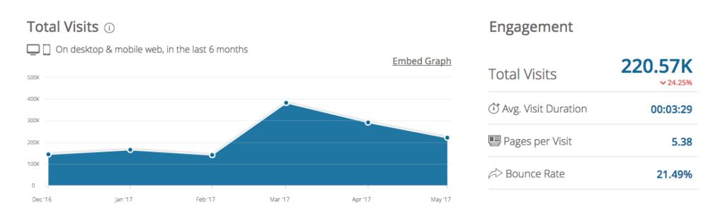 HelloFresh Total Visits