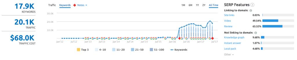 Keywords Rankings analysis