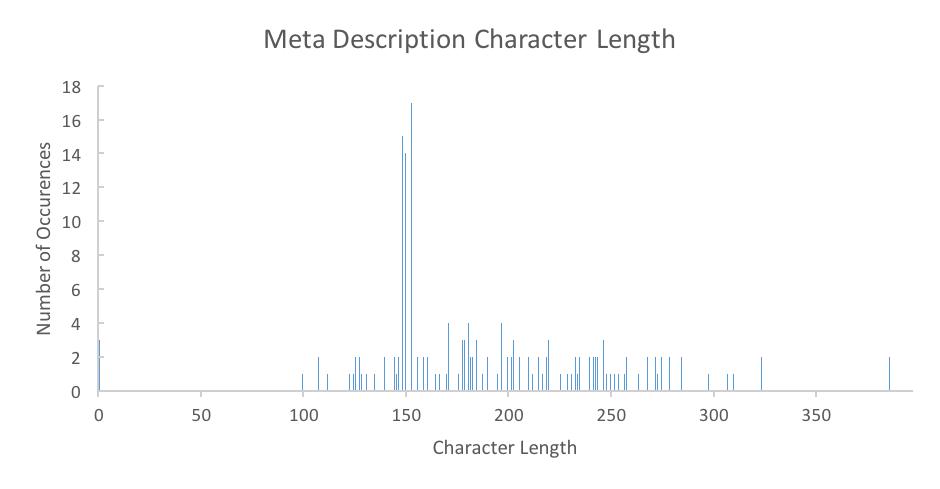 HelloFresh Meta Description Character Length