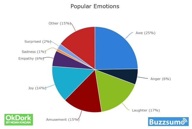 Popular Emotions Social Media