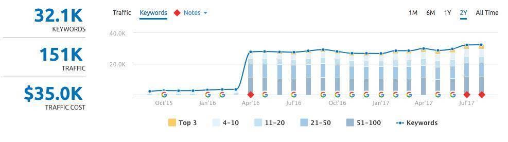 keyword rankings au