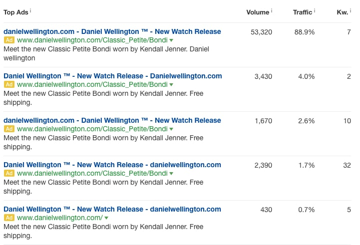 Google Paid Ads Results