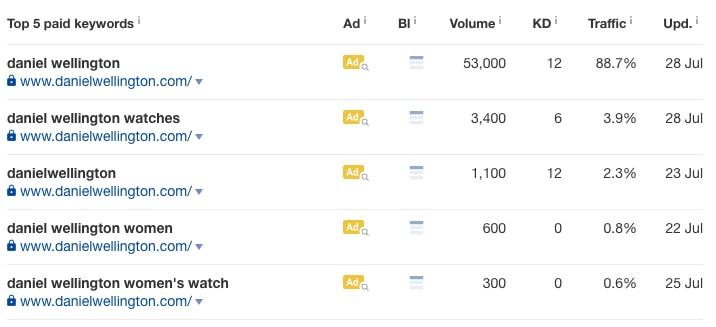 Top Paid Keywords