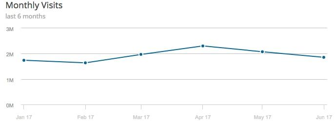 Similar Web traffic