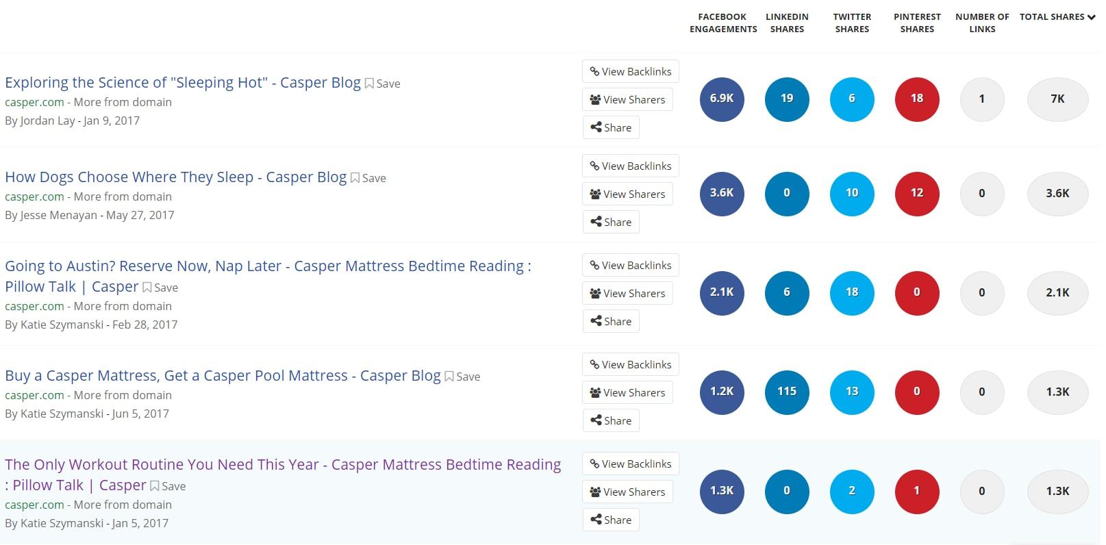 best performing blog posts