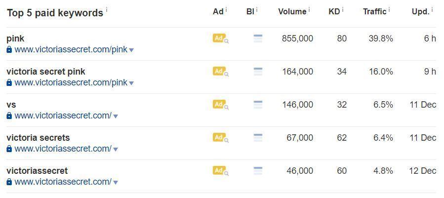 27-top paid keywords